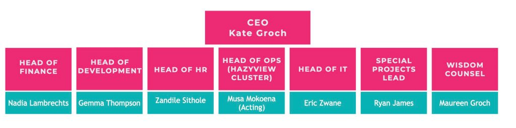 Exco Structure 2020